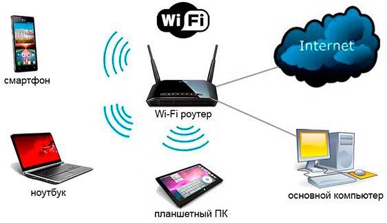 Скачать Программу Wifi Роутер На Компьютер Бесплатно На Русском Языке - фото 8